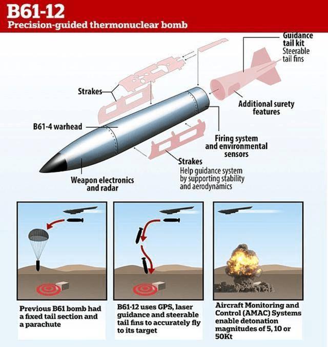 F-35战力升级!成功试射B-61-12重力核弹,对莫斯科形成巨大威慑