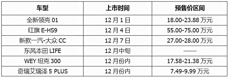 红旗、大众、本田领衔,年底多款新车将上市,这6款最值得买