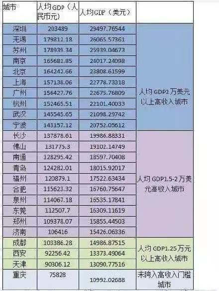 江苏人均GDP125万元_从事宏观经济形势分析20年,这是我读过的最好的政府工作报告