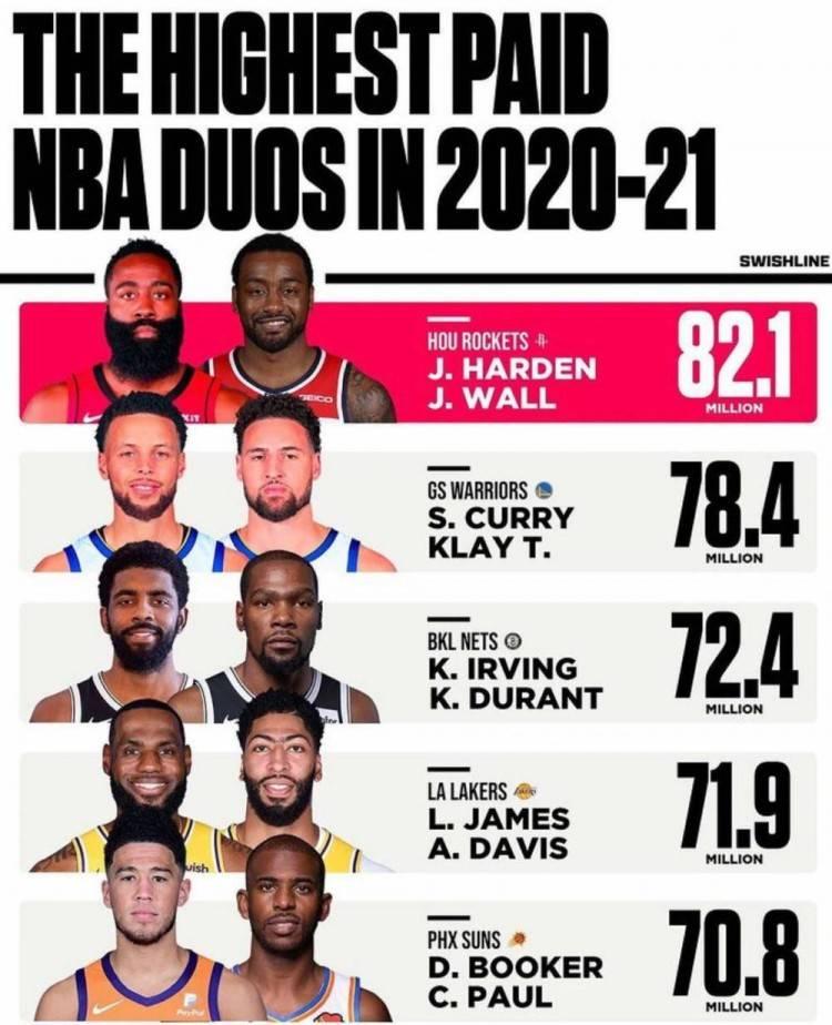 NBA重大排名,十巨头上榜有3个亮点,詹眉完胜欧杜,排第一要解体