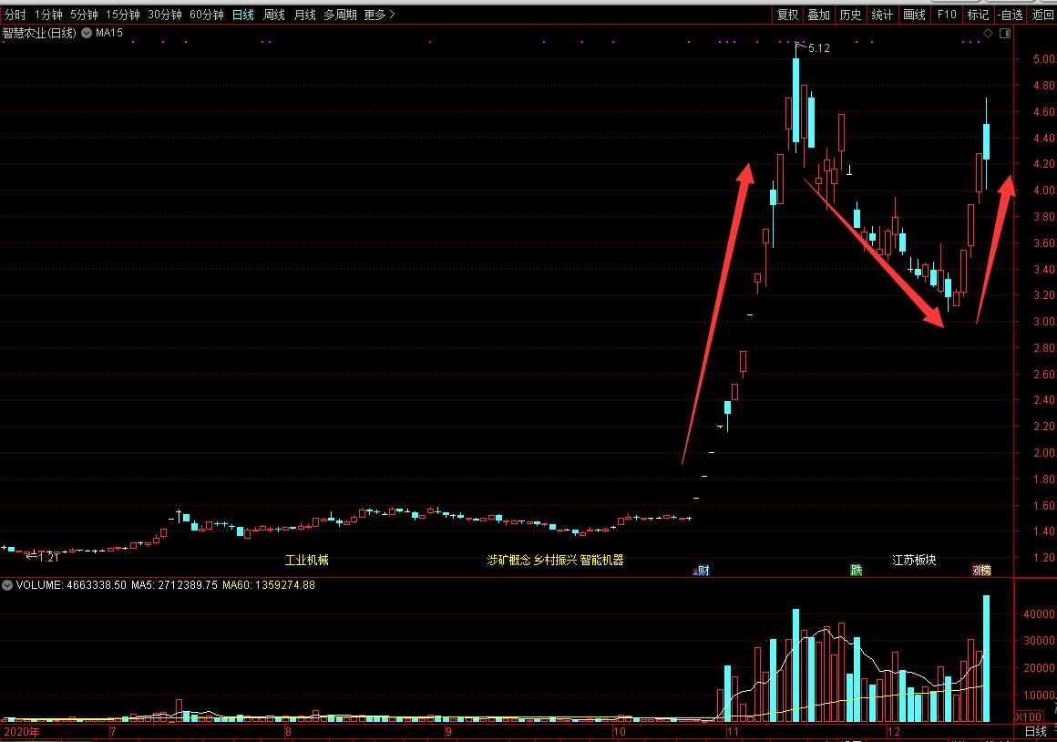 股票短线交易技巧3、捕捉牛股第二春的时机