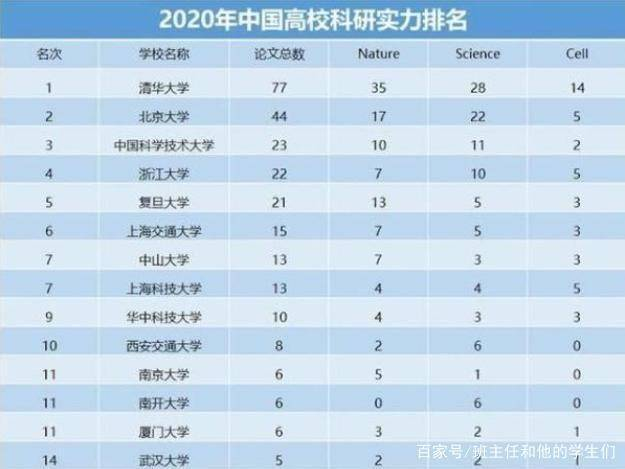 上海高校排名_上海地铁站拥挤排名