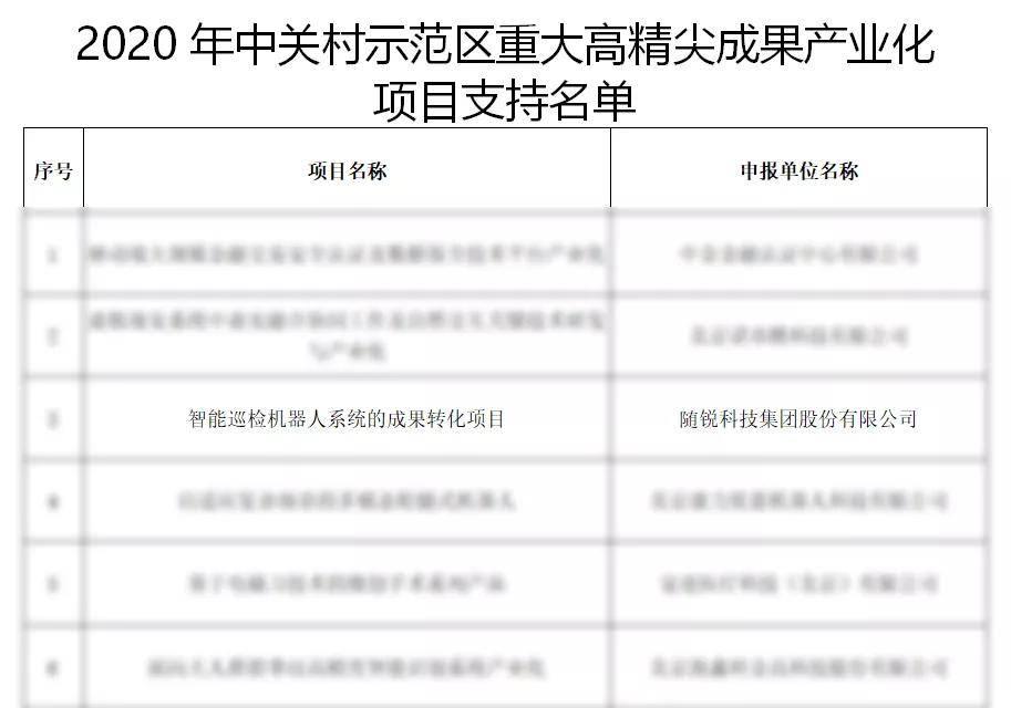 """随锐科技集团入选""""2020年中关村示范区重大高精尖成果产业化项目支持名单"""""""