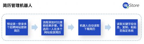 UB Store破解人力资源管理困境丨RPA用于人资领域6大场景图3