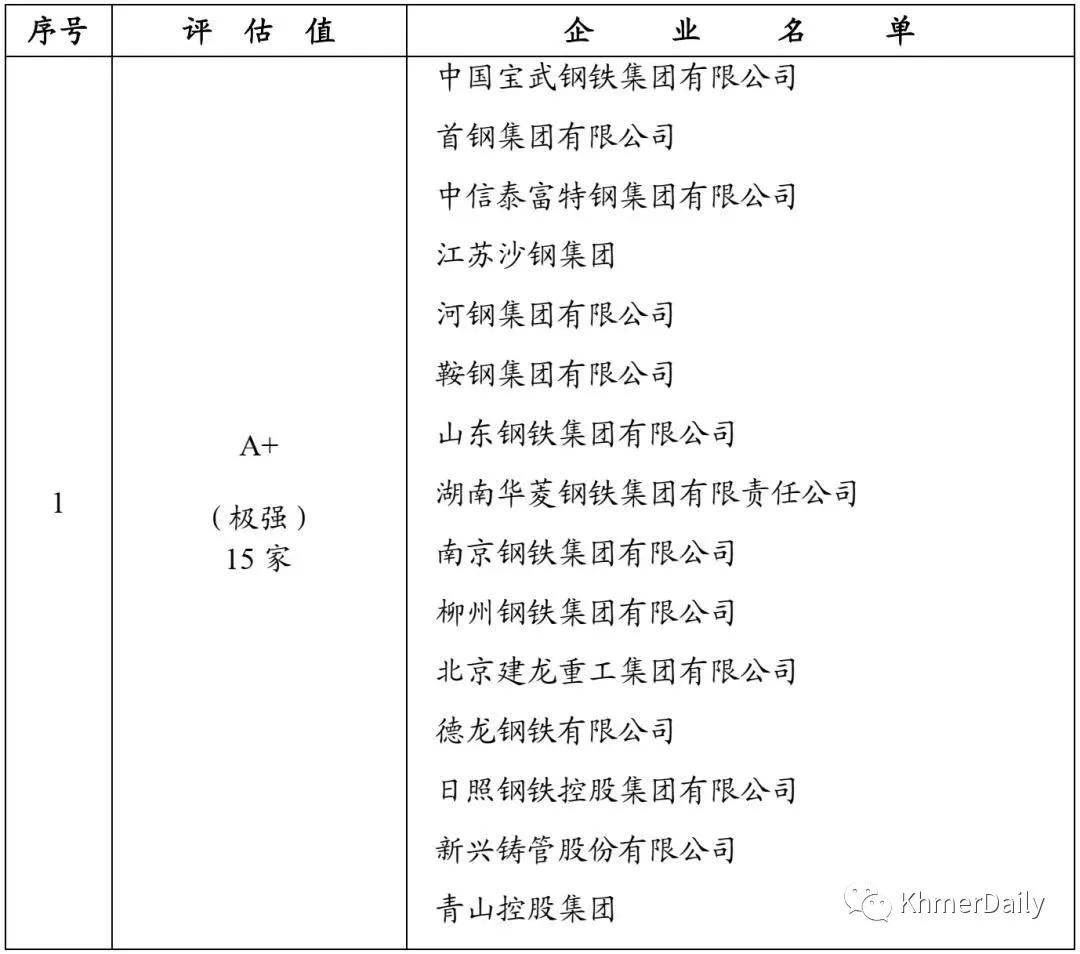 中国《钢铁企业发展质量和综合竞争力评价(2020年)》