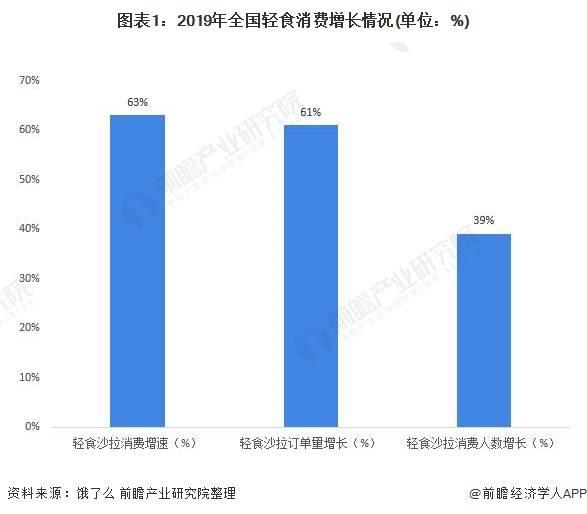2020年中国轻食消费行业市场现状与发展前景分析 上海领跑轻食消费
