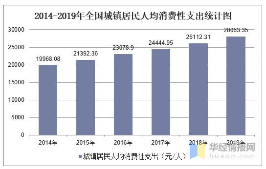 2019城镇居民人均消费性支出_中国人均水果消费支出