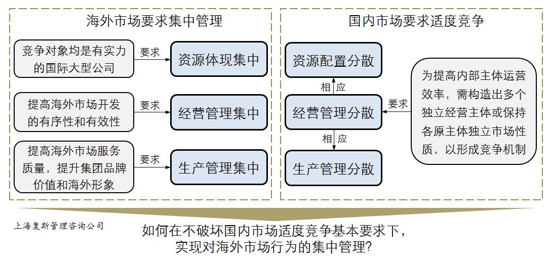 【案例】优质开发商业模式:集权与分权