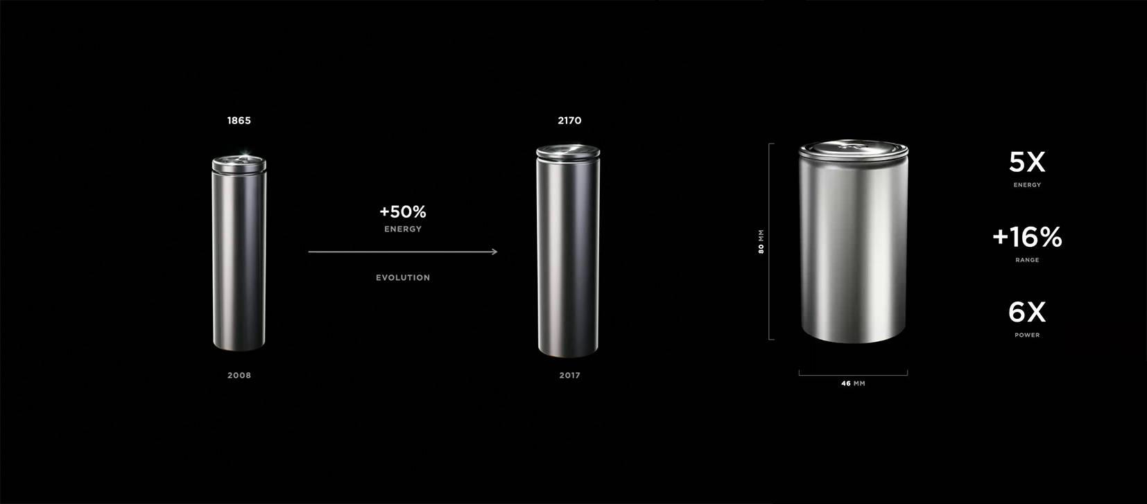 特斯拉46800电池新信息,阳极朝下布局/平水冷结构