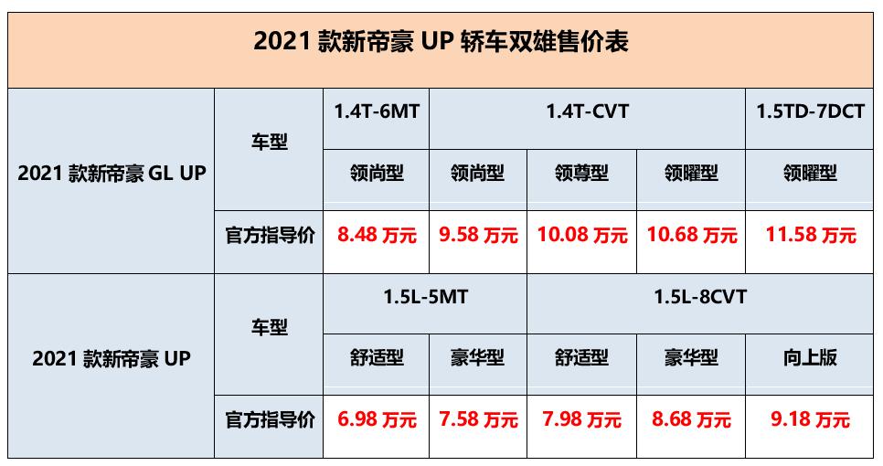 原2021新款帝豪UP轿车上市:不涨价,更了解消费者