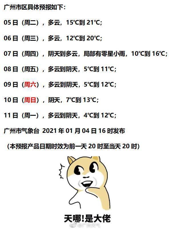 """小寒不太寒!广州今日21℃,冷空气7日才""""到货"""""""