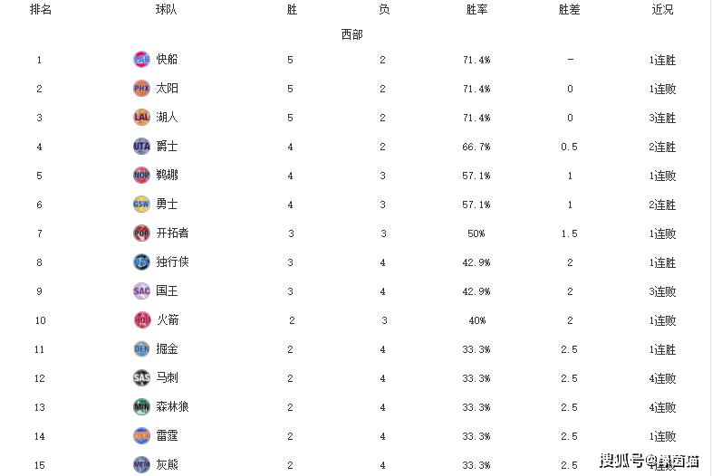 原创             NBA排名更新!快船76人领跑,勇士喜提2连胜,马刺森林狼4连败