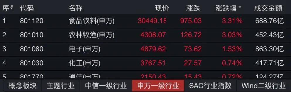 茅台、五粮液创历史新高,三大运营商股价飙涨,这只千亿市值牛股却跌9%
