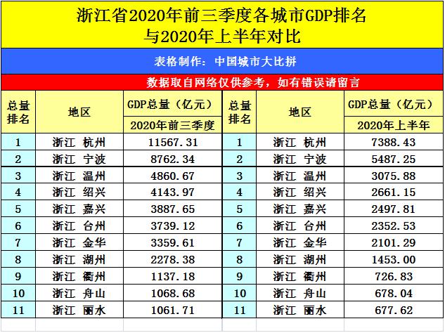 北仑区gdp2020前三季_浙江的二线城市目前有五座,经济实力互不相让,有你家乡吗