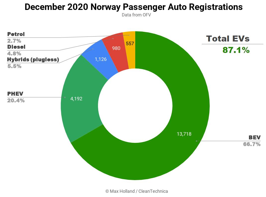 2020年,挪威插电式电动汽车市场份额超过74%