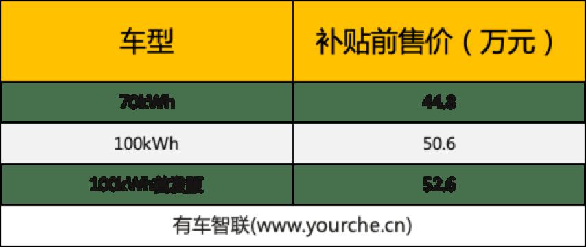 NEDC的电池寿命超过1000公里。上市补贴前威来ET7起价44.8万元