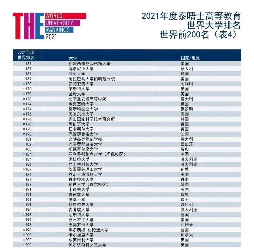 世界大学排行榜四大榜单公布了