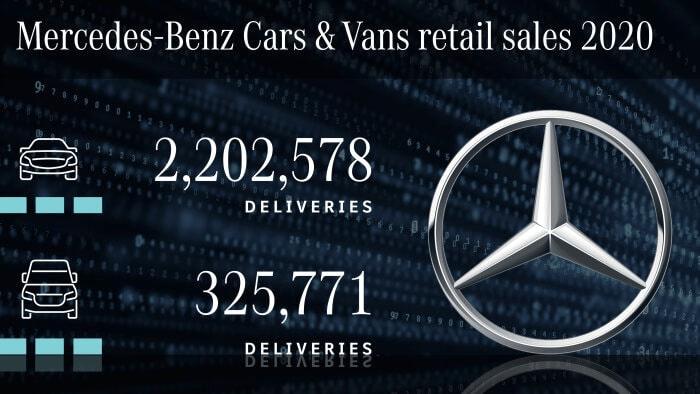 奔驰2020年全球销量再破200万辆 电动车销量大涨228%