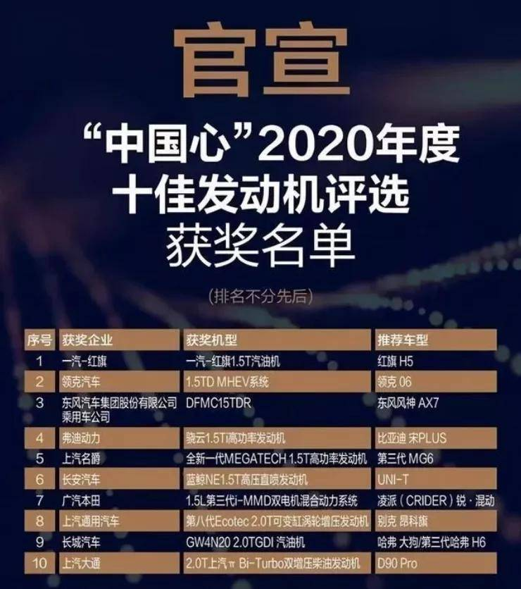2020《中国心》十大引擎发布,自主品牌占8席