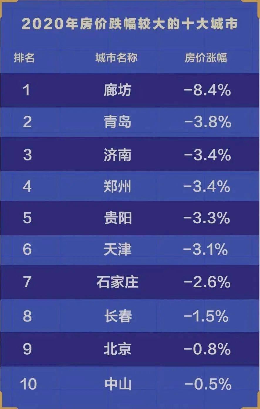 24个城市房价上涨,深圳涨幅高达14.6%!今年房价又要大涨?