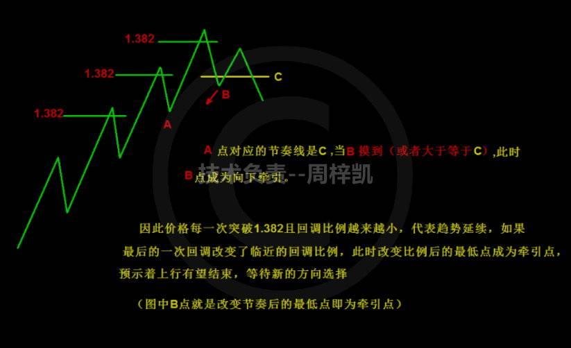 凯子:市场碰到节奏线而没有碰到节奏线的几种情况