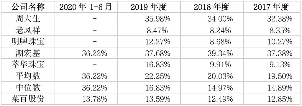 中国黄金第一家闯关IPO!毛利率低于行业均值 菜百股份线上渠道待考