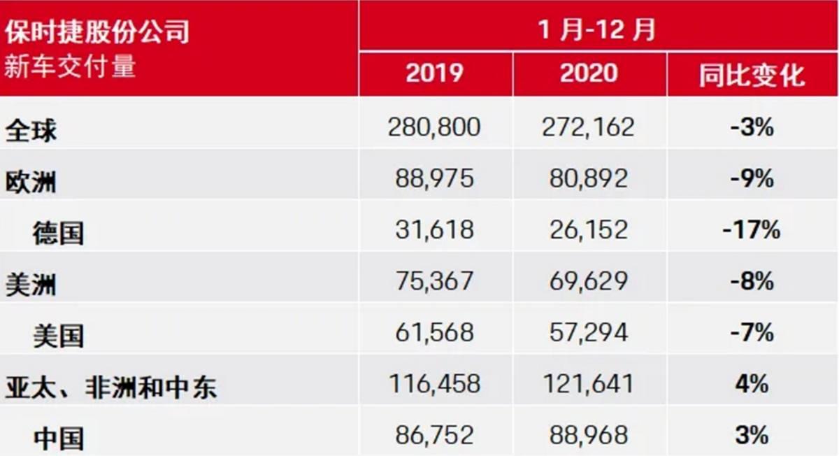原创同比下降3%,中国表现依然强劲,保时捷公布2020年业绩