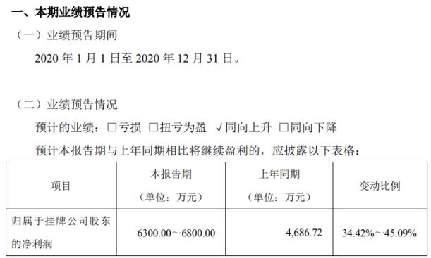 德源药业2020年预计净利6300万-6800万 甲钴胺等产品保持稳定增长