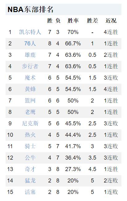 原创             NBA最新排名!勇士无缘前4,杜兰特率队重回前8,火箭倒数第二!
