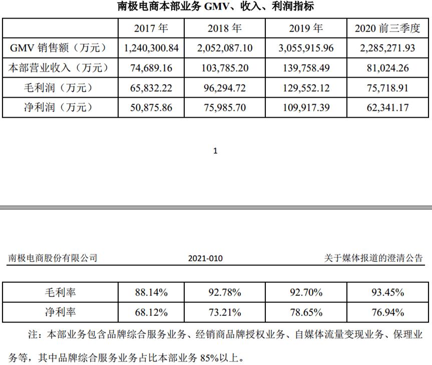 """南极电商造假质疑背后:去年上半年""""卖吊牌""""业务毛利率94%,超贵州茅台"""