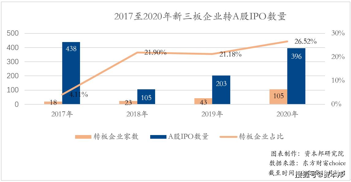 """【2020年度盘点】全年超百家新三板企业成功转A """"转板""""效应还能突显吗?"""