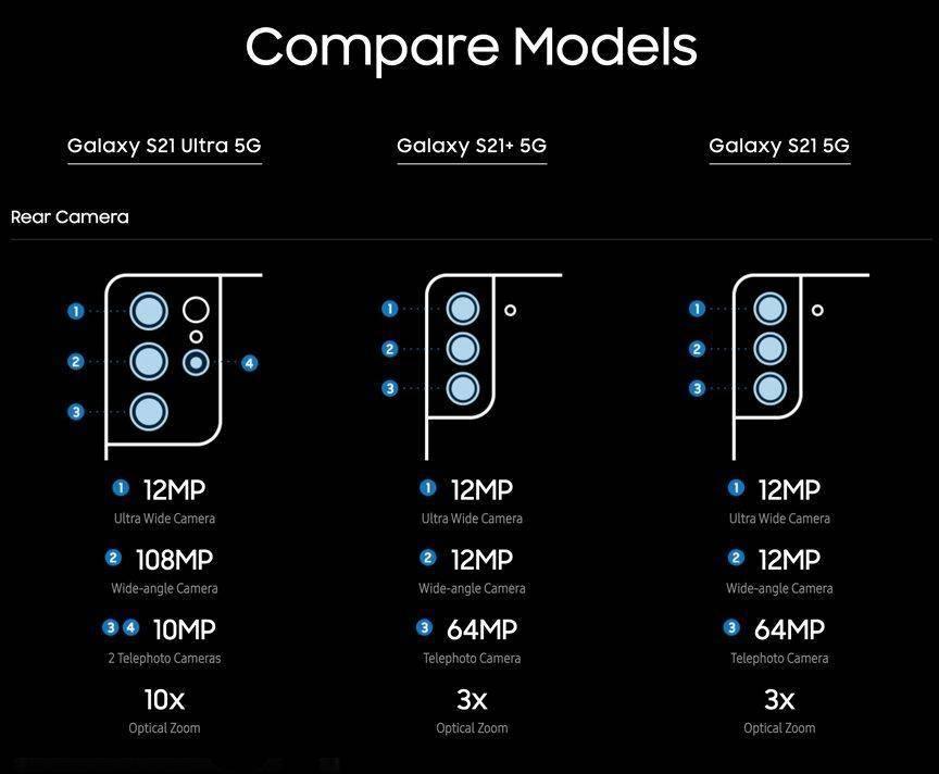 原创             三星S21系列正式发布 不同版本参数对比,超大杯堪称安卓机皇