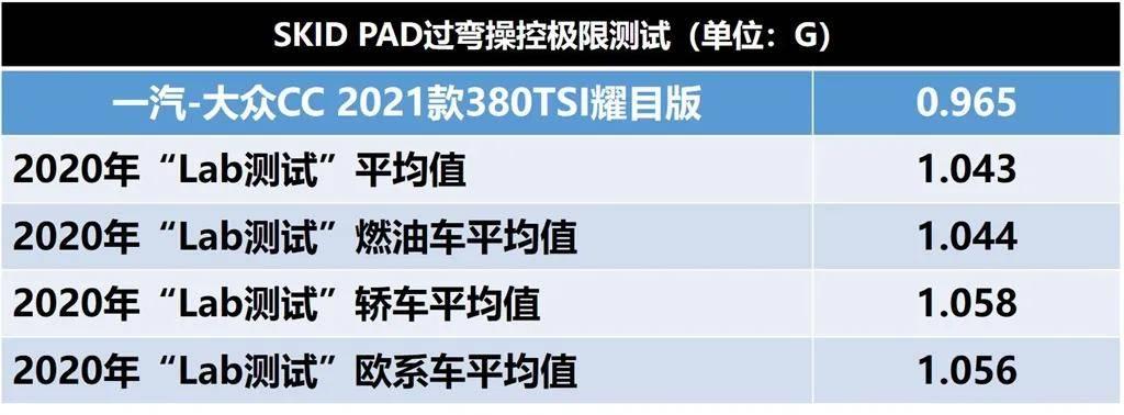 2021款大众CC究竟是换标奥迪A5还是掀背版大众迈腾/帕萨特?