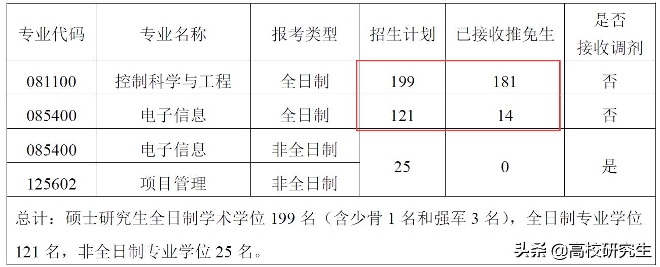 原创             工科专硕一志愿985高校,估分380分却在准备调剂,为什么?