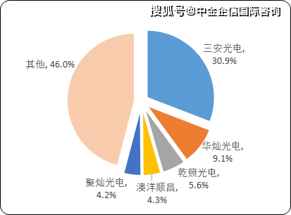 led行业上市公司_led行业股票_新能源行业股票有哪些股票