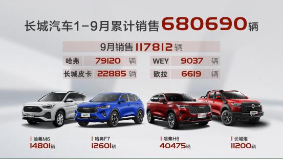 亚博直播软件:大崛起!长城汽车9月份售出11.8万辆 较上月增长32% 同比增长18%