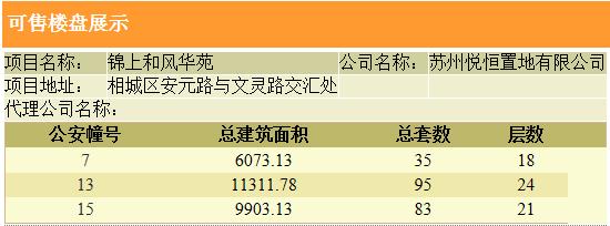 相城中央公园板块万科锦上和风华苑再次取证/212套精装高层,整体备案均价约27469元/㎡预计本周开盘(图2)