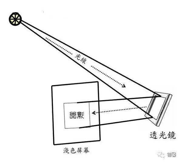 镜的原理_望远镜的原理