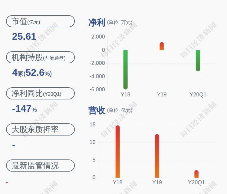基金减持!襄阳轴承:股东上银基金计划减持股份不超过1000万股 占公司总股本的2.18%