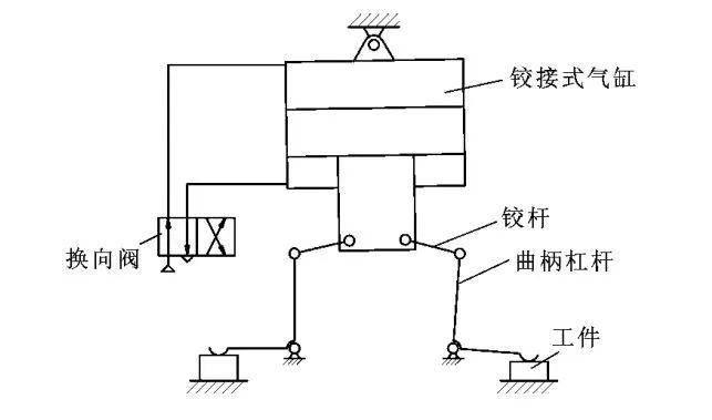 铰接式气缸的双工位气动夹具图片
