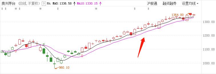 波段选股:510战法:波段选股,趋势持股,准确率高