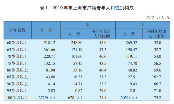 户籍沪籍60岁以上老年人超518万 百岁以上共2729人