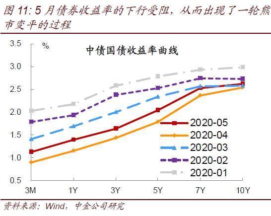 【中金固收·利率】反向预期差出现,收益率曲线有望再度牛平!