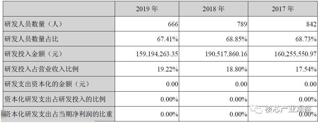 国外芯片技术交流-从2019年报看国产MCUrisc-v单片机中文社区(7)