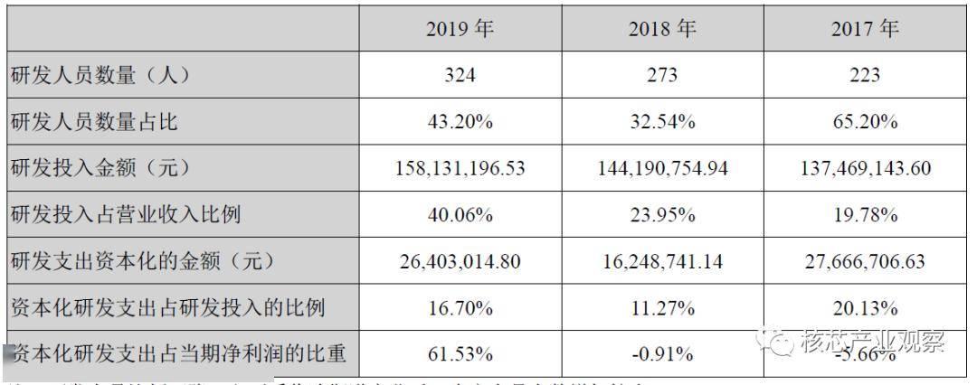 国外芯片技术交流-从2019年报看国产MCUrisc-v单片机中文社区(13)