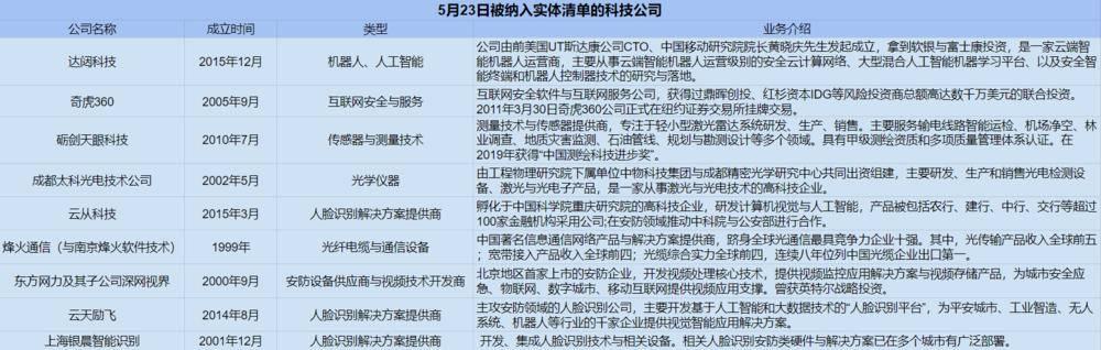 美国实体清单上,到底有哪三类中国科技公司?