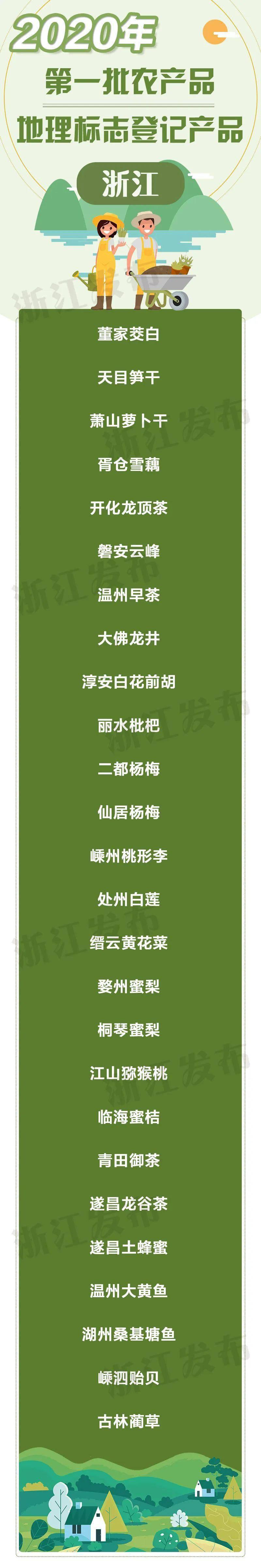 【浙江榜单】2020年浙江省第一批国家农产品地理标志(26个)