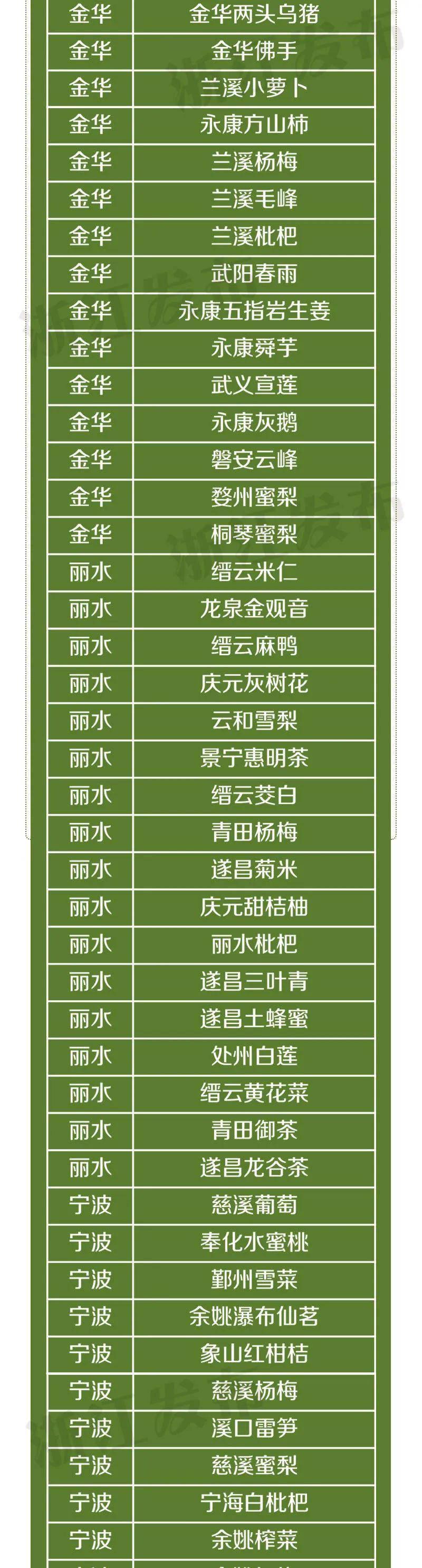 浙江省115个国家农产品地理标志2