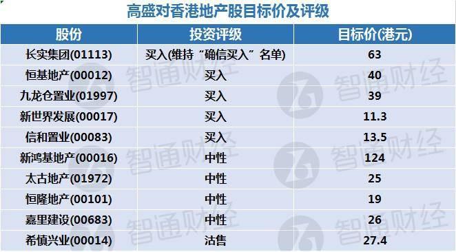 高盛对香港地产股目标价及评级(表)