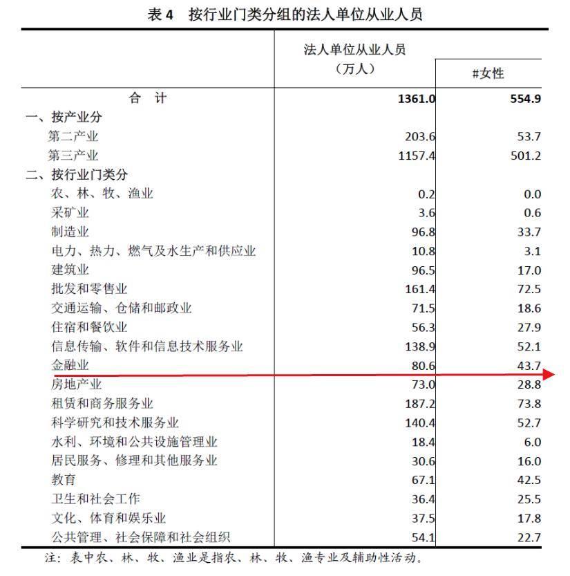 中国金融业白日见鬼?!深圳=北京+上海?广州=1.7个上海?